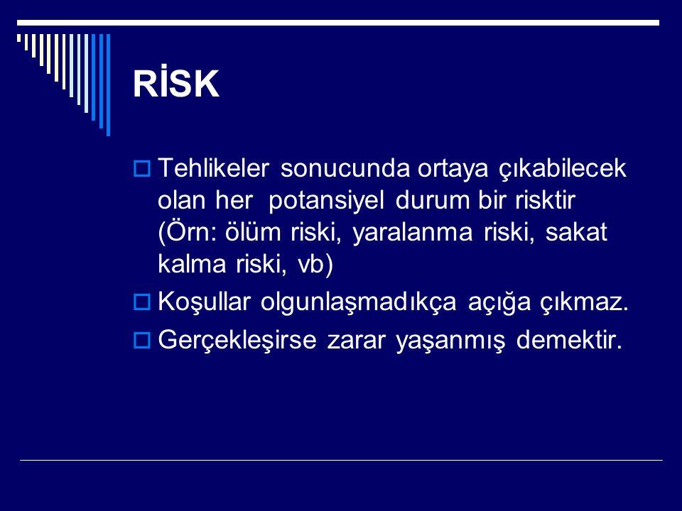 RİSK Tehlikeler sonucunda ortaya çıkabilecek olan her potansiyel durum bir risktir (Örn: ölüm riski, yaralanma riski, sakat kalma riski, vb)