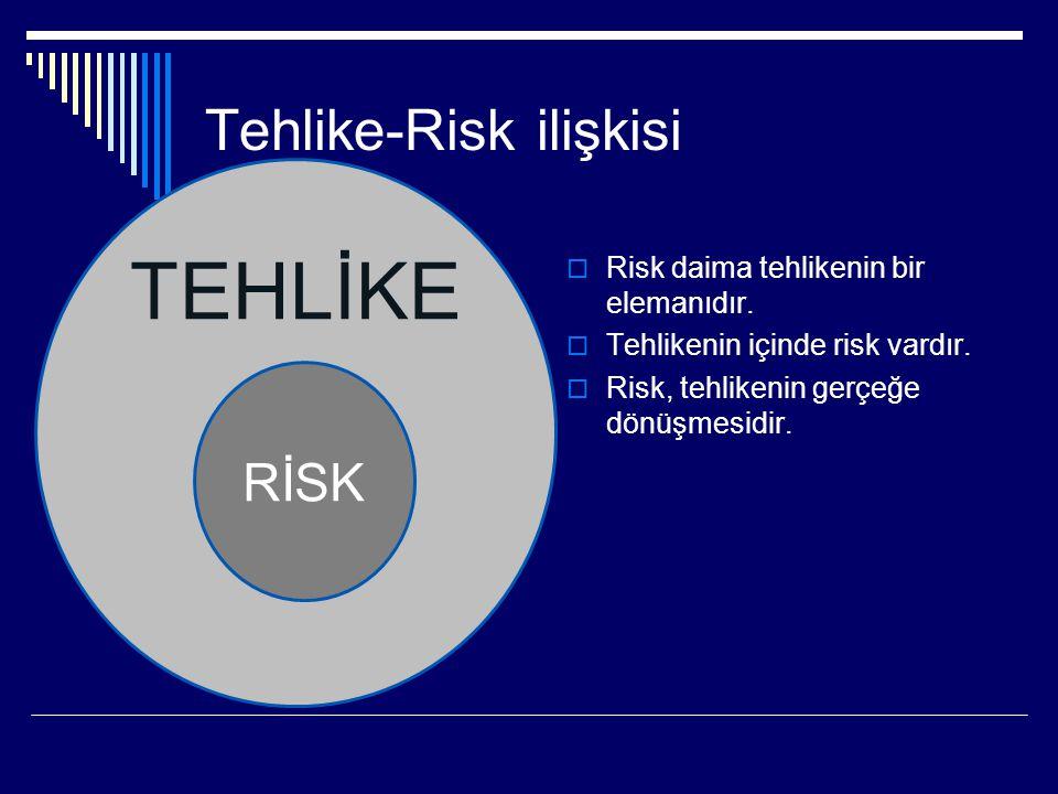 Tehlike-Risk ilişkisi