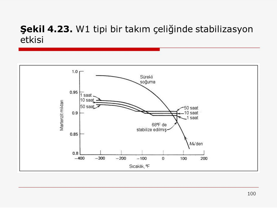 Şekil 4.23. W1 tipi bir takım çeliğinde stabilizasyon etkisi