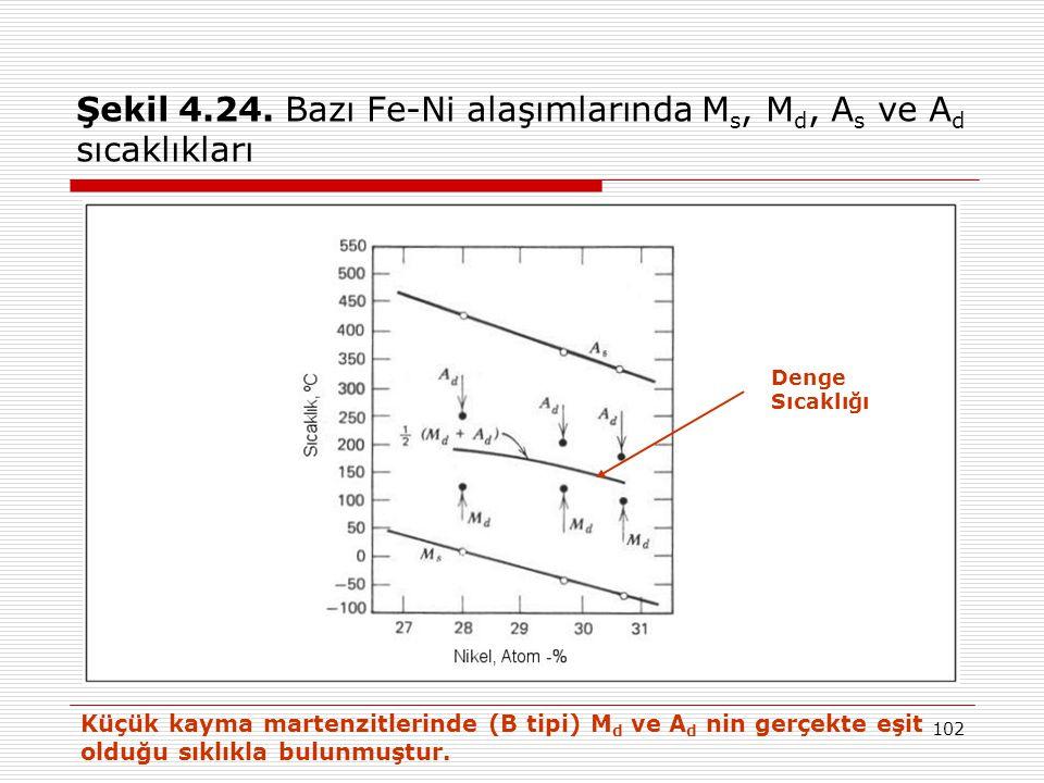 Şekil 4.24. Bazı Fe-Ni alaşımlarında Ms, Md, As ve Ad sıcaklıkları