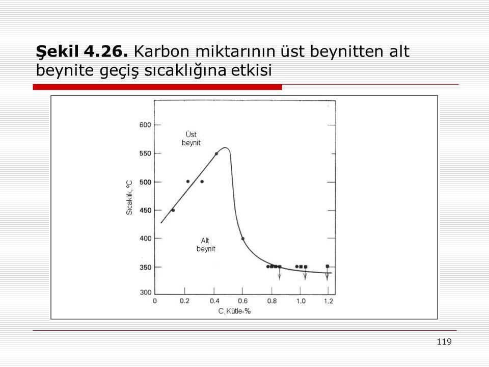 Şekil 4.26. Karbon miktarının üst beynitten alt beynite geçiş sıcaklığına etkisi