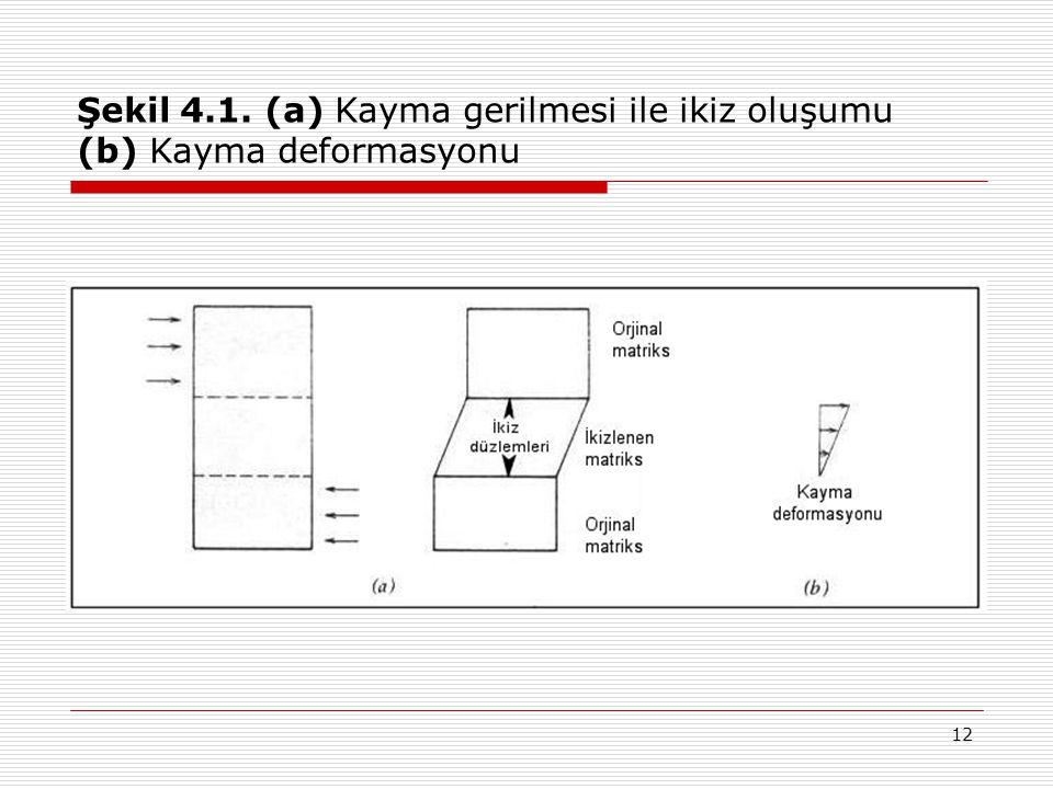 Şekil 4.1. (a) Kayma gerilmesi ile ikiz oluşumu (b) Kayma deformasyonu
