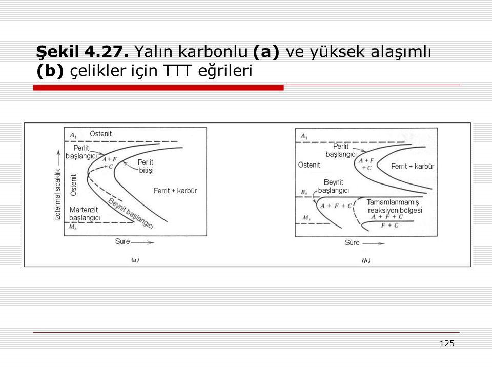 Şekil 4.27. Yalın karbonlu (a) ve yüksek alaşımlı (b) çelikler için TTT eğrileri