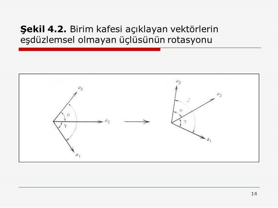 Şekil 4.2. Birim kafesi açıklayan vektörlerin eşdüzlemsel olmayan üçlüsünün rotasyonu