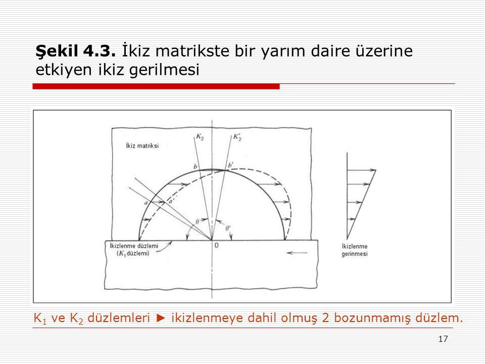 Şekil 4.3. İkiz matrikste bir yarım daire üzerine etkiyen ikiz gerilmesi