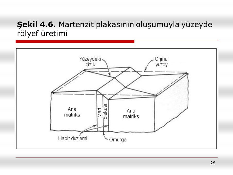 Şekil 4.6. Martenzit plakasının oluşumuyla yüzeyde rölyef üretimi