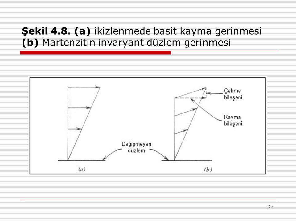 Şekil 4.8. (a) ikizlenmede basit kayma gerinmesi (b) Martenzitin invaryant düzlem gerinmesi