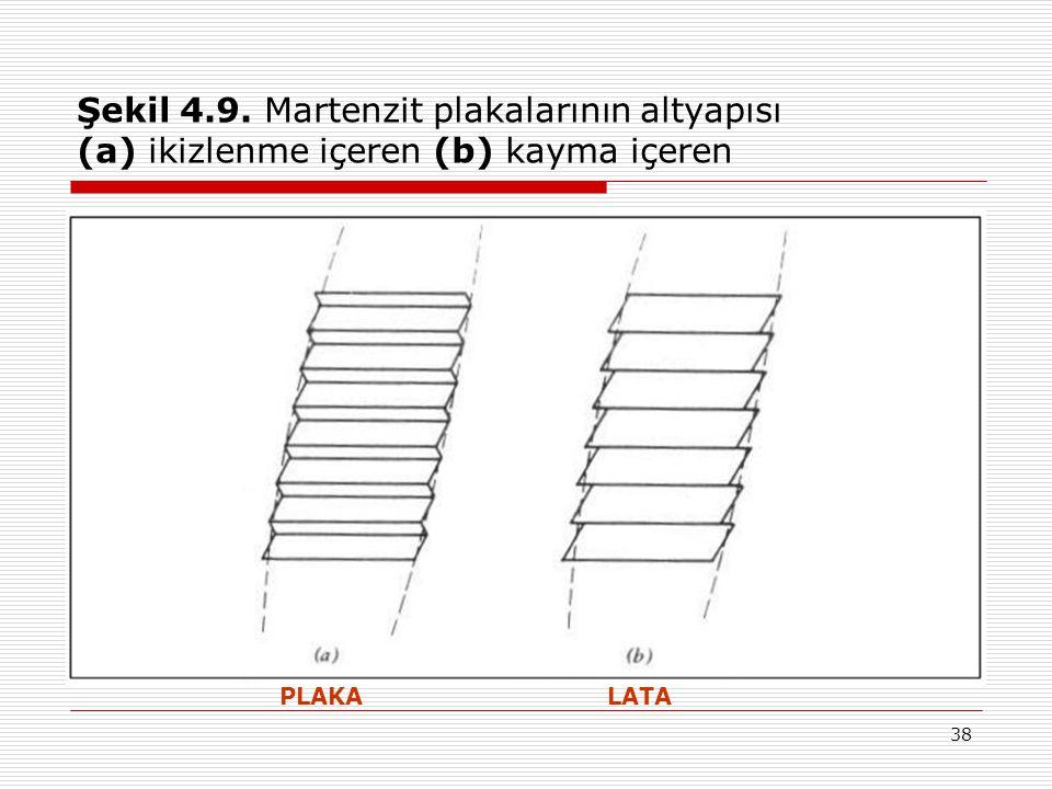 Şekil 4.9. Martenzit plakalarının altyapısı (a) ikizlenme içeren (b) kayma içeren