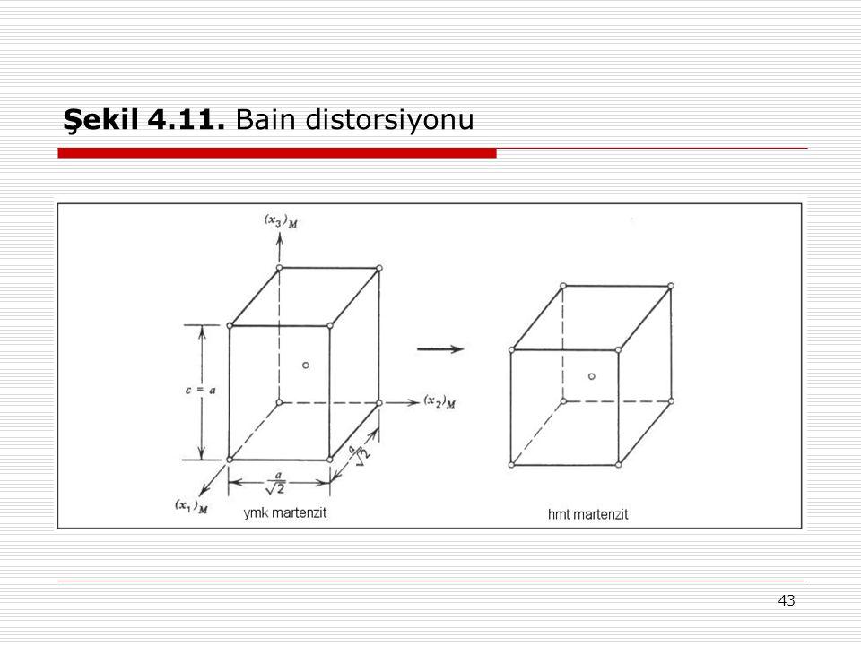Şekil 4.11. Bain distorsiyonu