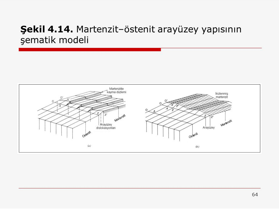 Şekil 4.14. Martenzit–östenit arayüzey yapısının şematik modeli