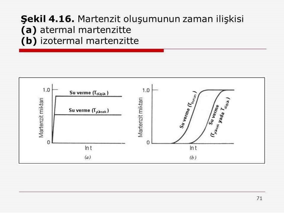 Şekil 4.16. Martenzit oluşumunun zaman ilişkisi (a) atermal martenzitte (b) izotermal martenzitte