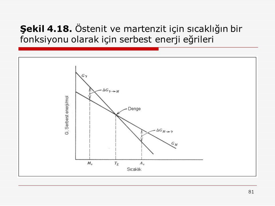 Şekil 4.18. Östenit ve martenzit için sıcaklığın bir fonksiyonu olarak için serbest enerji eğrileri