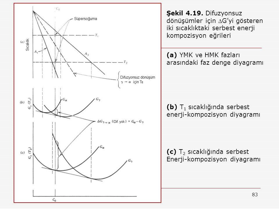 Şekil 4.19. Difuzyonsuz dönüşümler için G'yi gösteren. iki sıcaklıktaki serbest enerji. kompozisyon eğrileri.