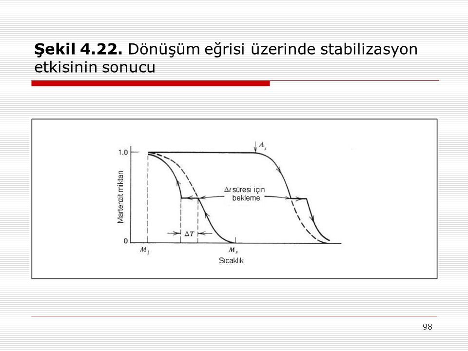 Şekil 4.22. Dönüşüm eğrisi üzerinde stabilizasyon etkisinin sonucu