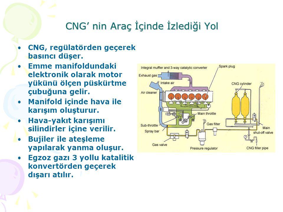 CNG' nin Araç İçinde İzlediği Yol