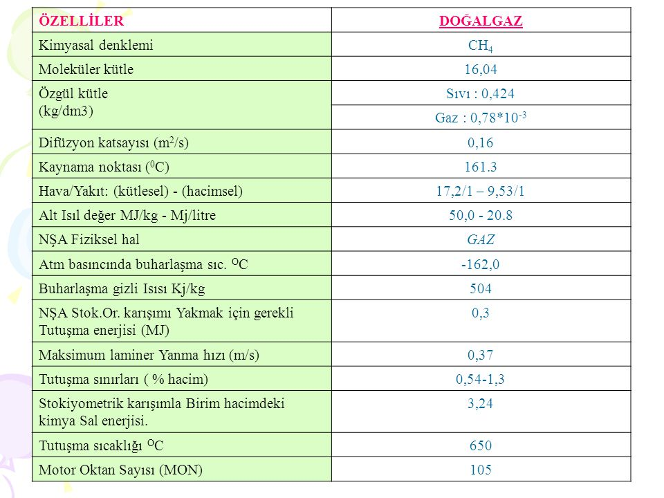 ÖZELLİLER DOĞALGAZ. Kimyasal denklemi. CH4. Moleküler kütle. 16,04. Özgül kütle. (kg/dm3) Sıvı : 0,424.