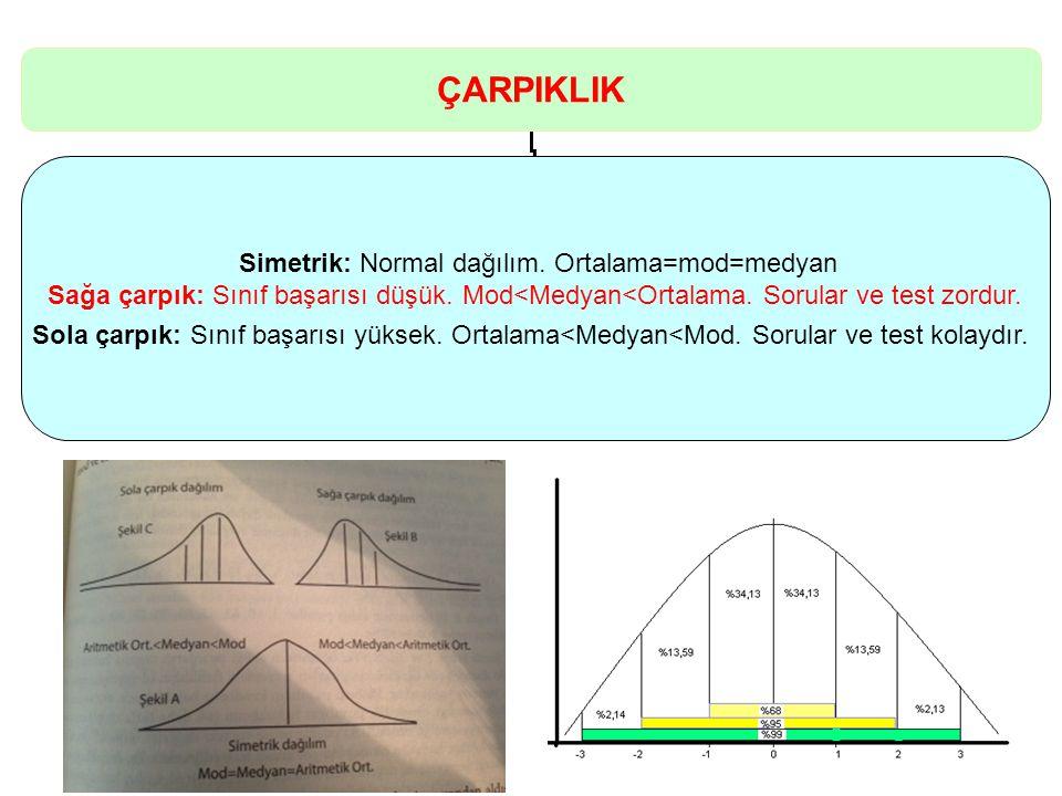 Simetrik: Normal dağılım. Ortalama=mod=medyan