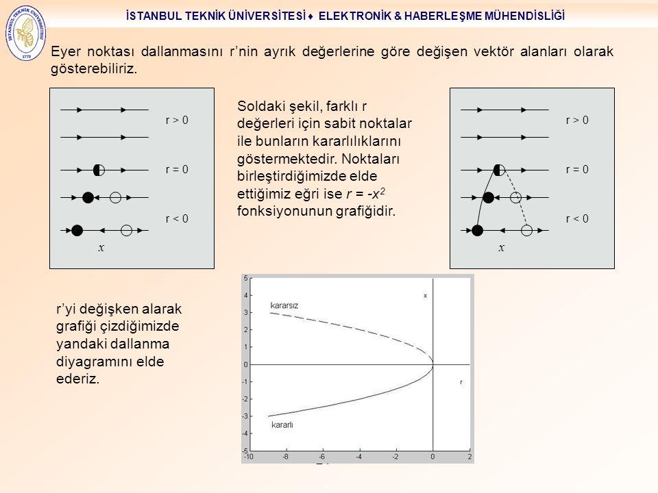 Eyer noktası dallanmasını r'nin ayrık değerlerine göre değişen vektör alanları olarak gösterebiliriz.