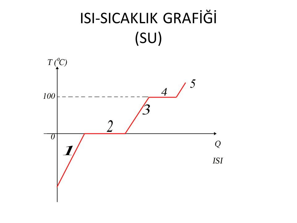 ISI-SICAKLIK GRAFİĞİ (SU)