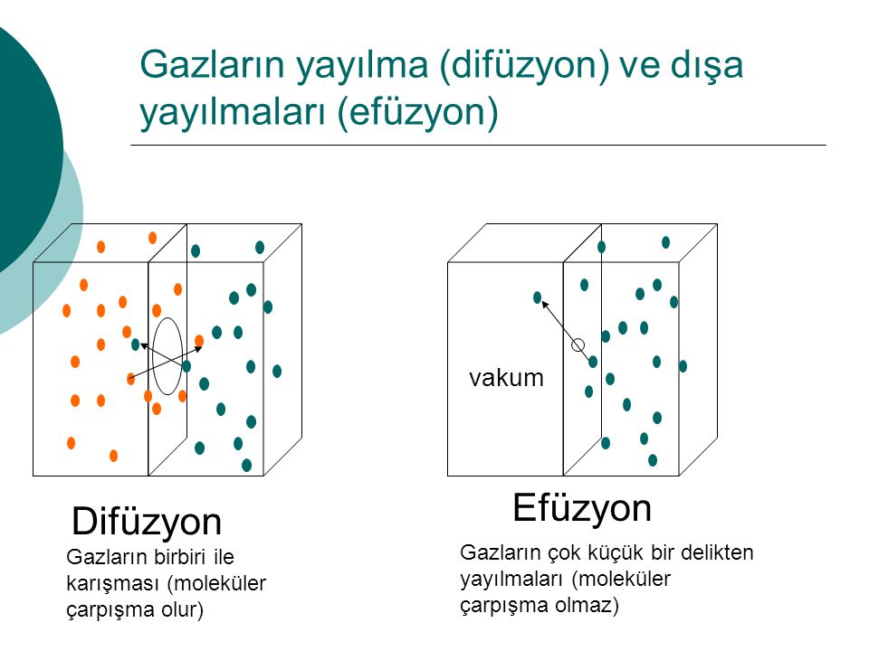 Gazların yayılma (difüzyon) ve dışa yayılmaları (efüzyon)
