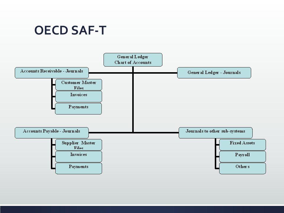OECD SAF-T