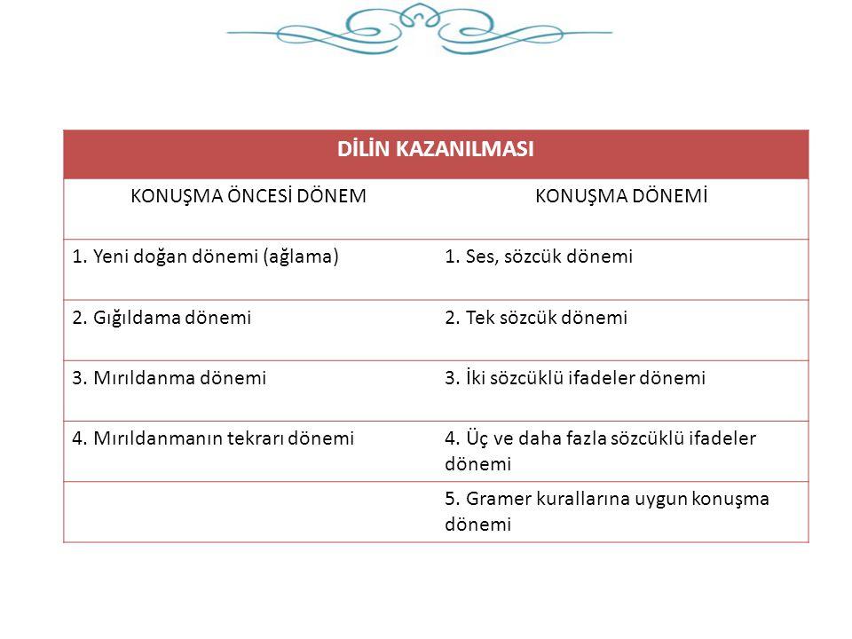 DİLİN KAZANILMASI KONUŞMA ÖNCESİ DÖNEM KONUŞMA DÖNEMİ