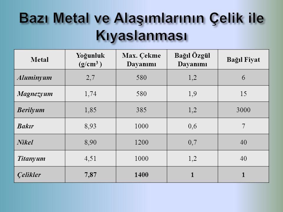 Bazı Metal ve Alaşımlarının Çelik ile Kıyaslanması