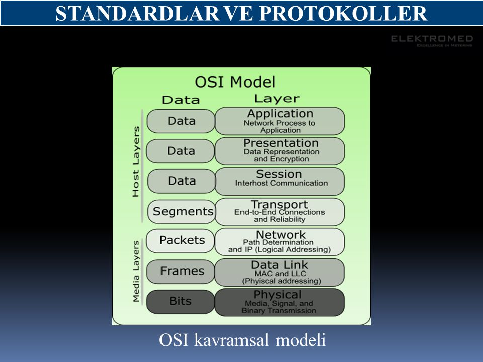 STANDARDLAR VE PROTOKOLLER