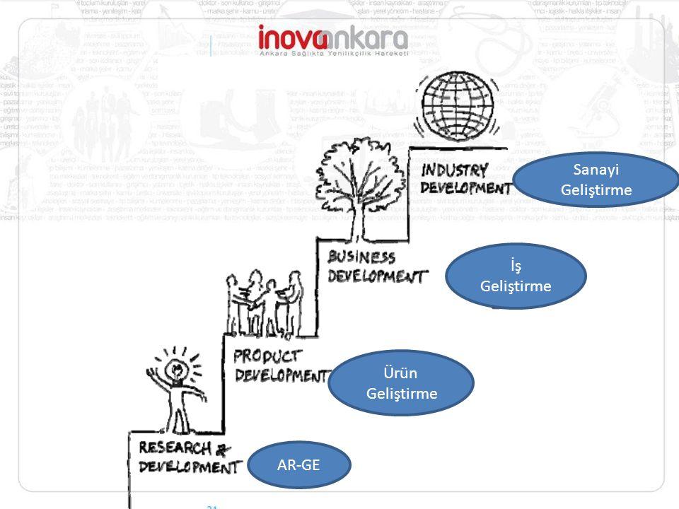 Sanayi Geliştirme İş Geliştirme 4 Ürün Geliştirme AR-GE