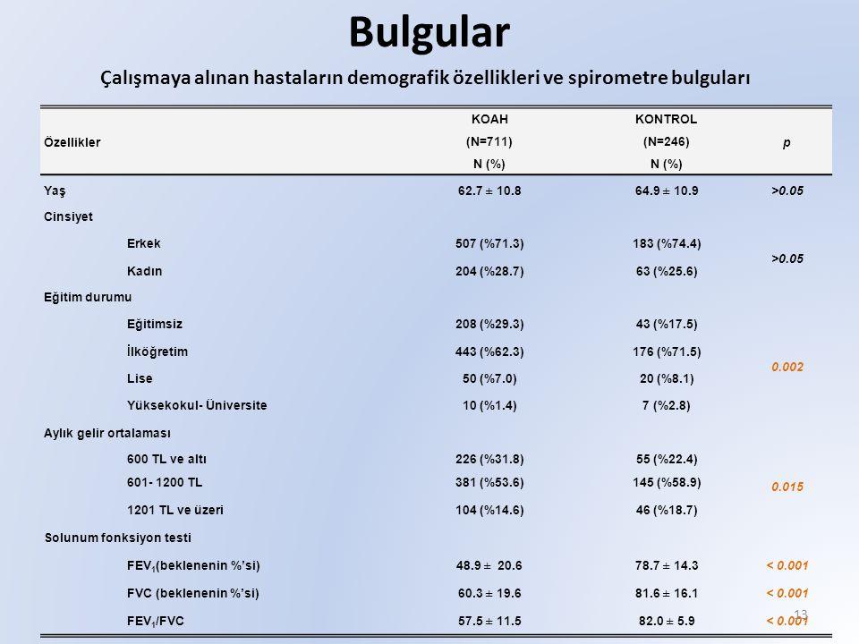 Bulgular Çalışmaya alınan hastaların demografik özellikleri ve spirometre bulguları. Özellikler. KOAH.