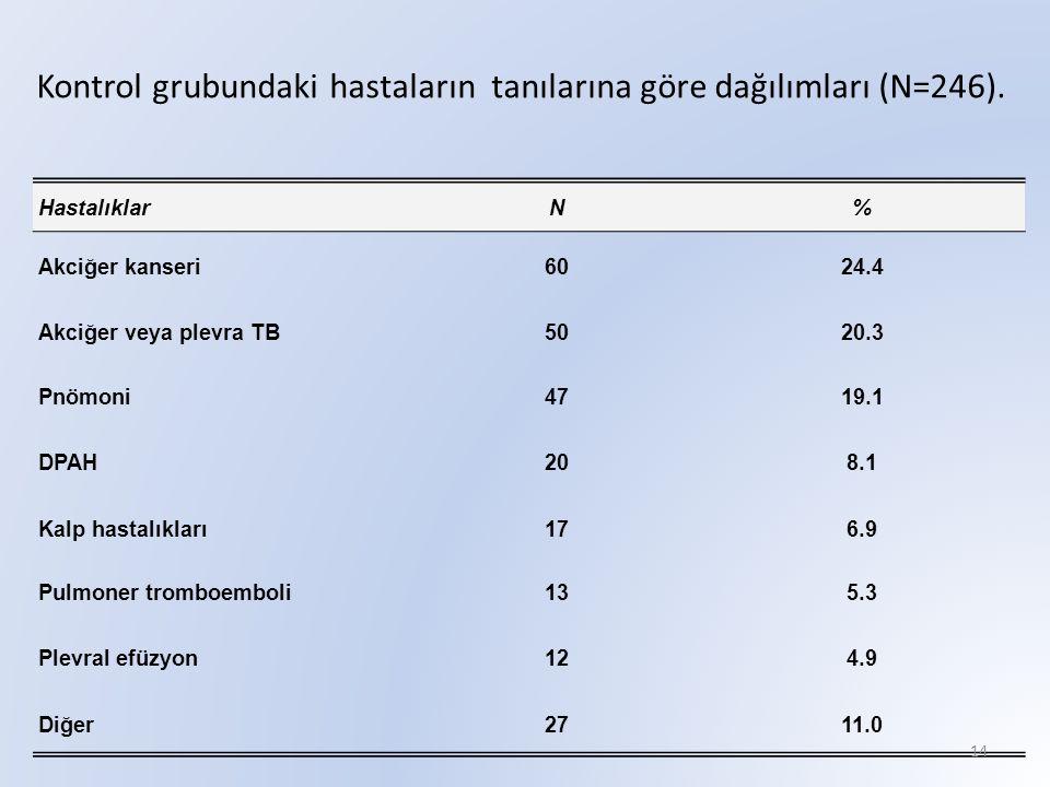 Kontrol grubundaki hastaların tanılarına göre dağılımları (N=246).