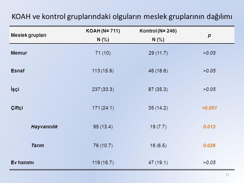 KOAH ve kontrol gruplarındaki olguların meslek gruplarının dağılımı