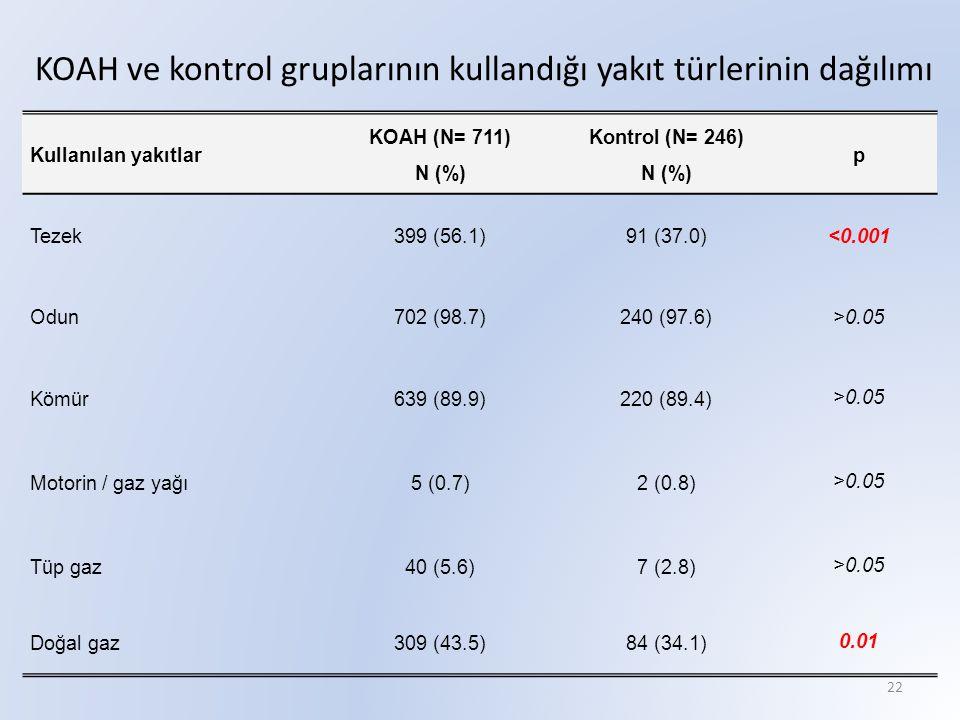 KOAH ve kontrol gruplarının kullandığı yakıt türlerinin dağılımı