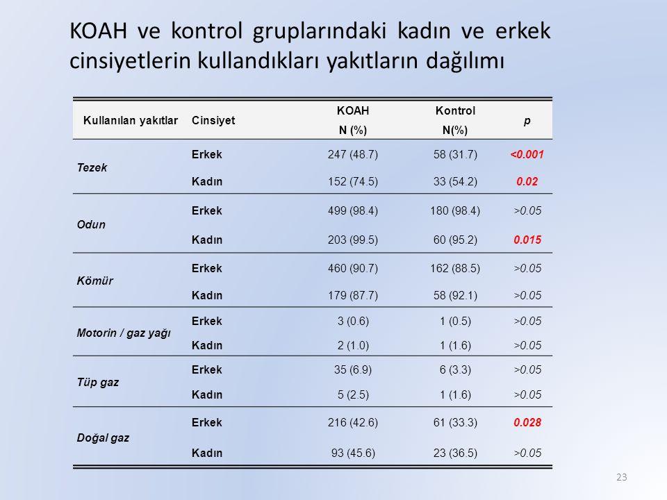 KOAH ve kontrol gruplarındaki kadın ve erkek cinsiyetlerin kullandıkları yakıtların dağılımı