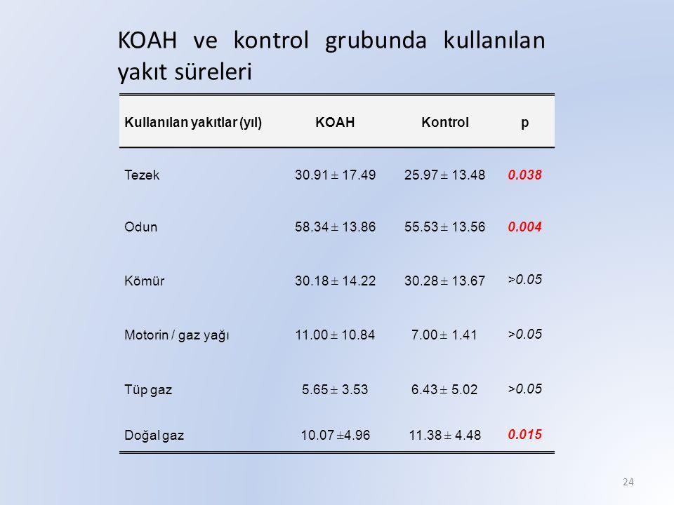 KOAH ve kontrol grubunda kullanılan yakıt süreleri