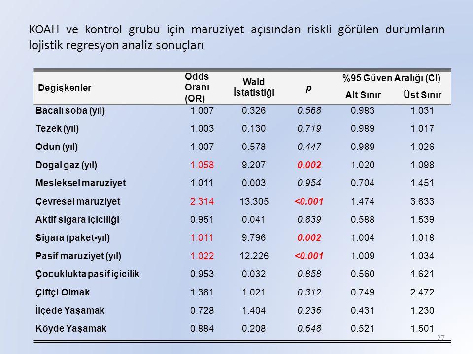 KOAH ve kontrol grubu için maruziyet açısından riskli görülen durumların lojistik regresyon analiz sonuçları