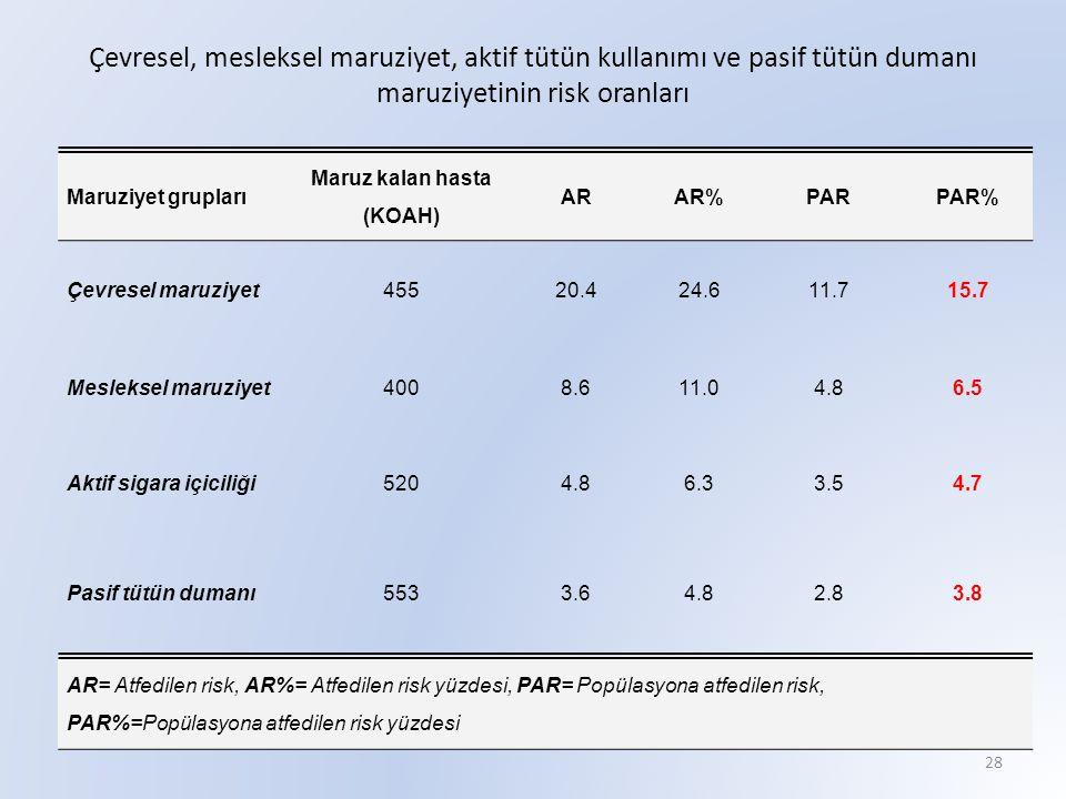 Çevresel, mesleksel maruziyet, aktif tütün kullanımı ve pasif tütün dumanı maruziyetinin risk oranları