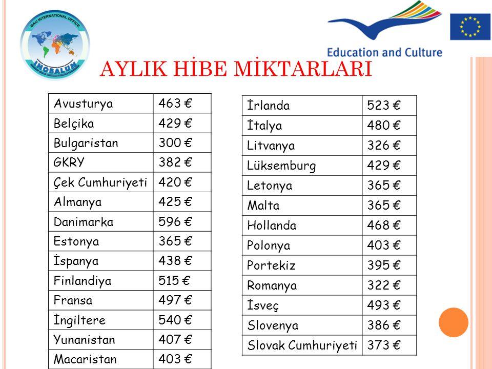 AYLIK HİBE MİKTARLARI Avusturya 463 € Belçika 429 € Bulgaristan 300 €