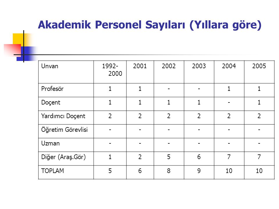 Akademik Personel Sayıları (Yıllara göre)