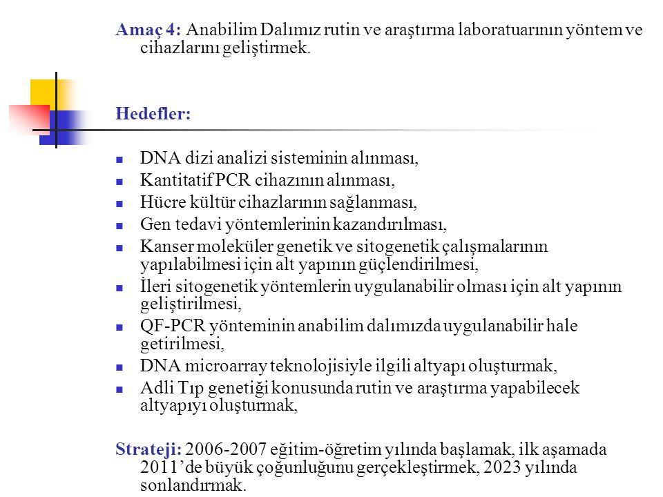 Amaç 4: Anabilim Dalımız rutin ve araştırma laboratuarının yöntem ve cihazlarını geliştirmek.