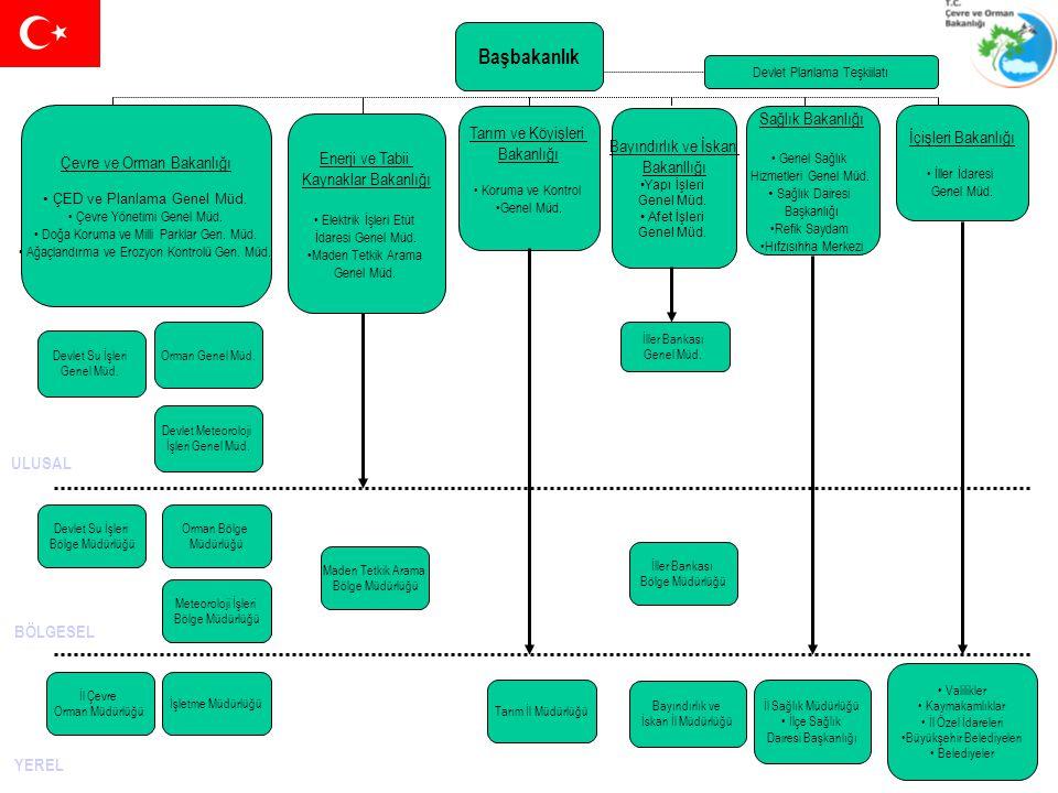 Başbakanlık Sağlık Bakanlığı Tarım ve Köyişleri İçişleri Bakanlığı