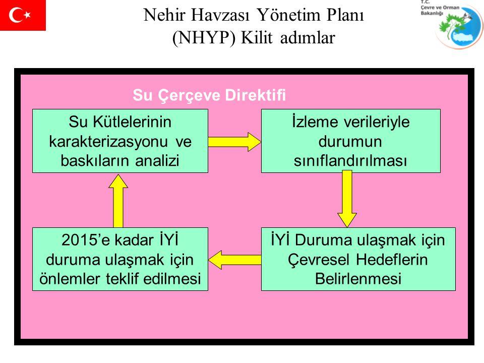 Nehir Havzası Yönetim Planı (NHYP) Kilit adımlar