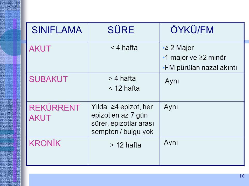 SINIFLAMA SÜRE ÖYKÜ/FM Aynı > 12 hafta AKUT SUBAKUT REKÜRRENT AKUT