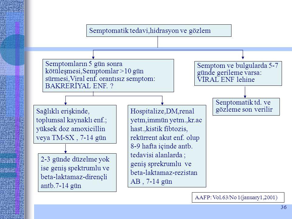 Semptomatik tedavi,hidrasyon ve gözlem