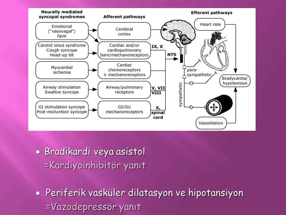 . Bradikardi veya asistol. =Kardiyoinhibitör yanıt. Periferik vasküler dilatasyon ve hipotansiyon.
