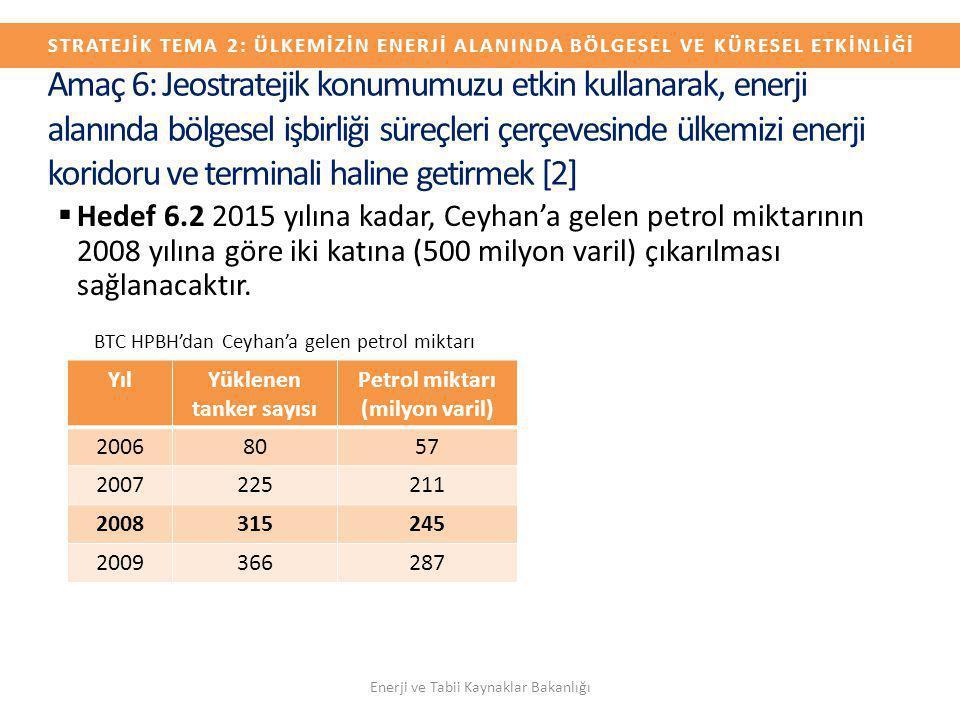 Yüklenen tanker sayısı Petrol miktarı (milyon varil)