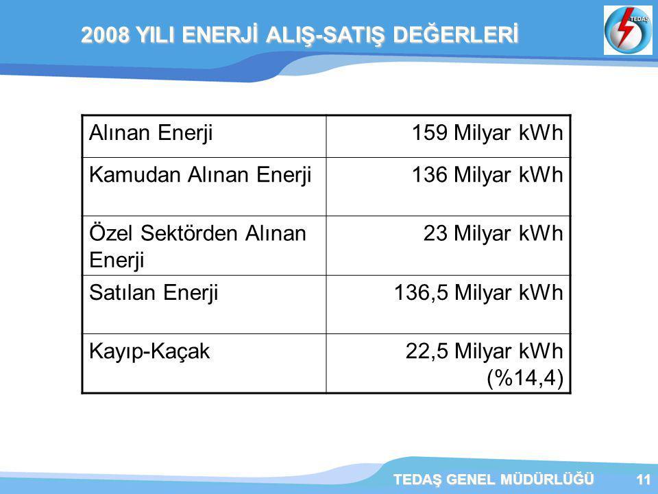 2008 YILI ENERJİ ALIŞ-SATIŞ DEĞERLERİ