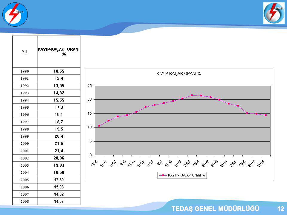 TEDAŞ GENEL MÜDÜRLÜĞÜ YIL KAYIP-KAÇAK ORANI % 1990 10,55 1991 12,4
