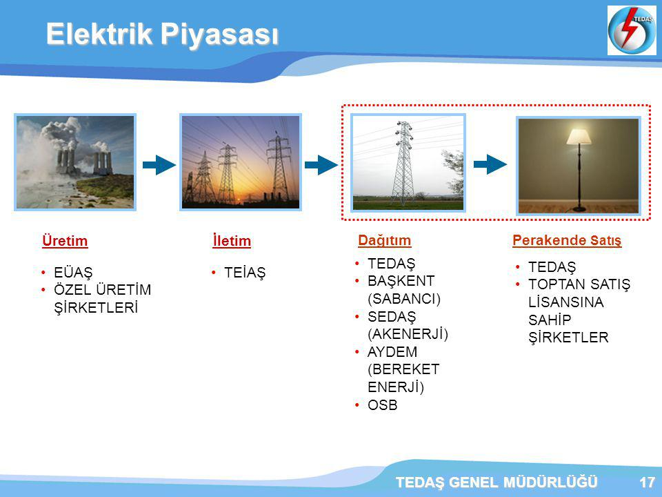 Elektrik Piyasası Üretim İletim Dağıtım Perakende Satış TEDAŞ