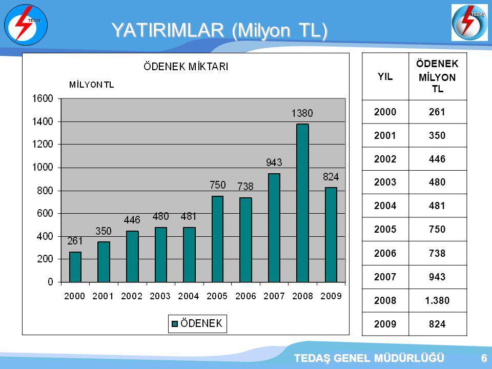YATIRIMLAR (Milyon TL)